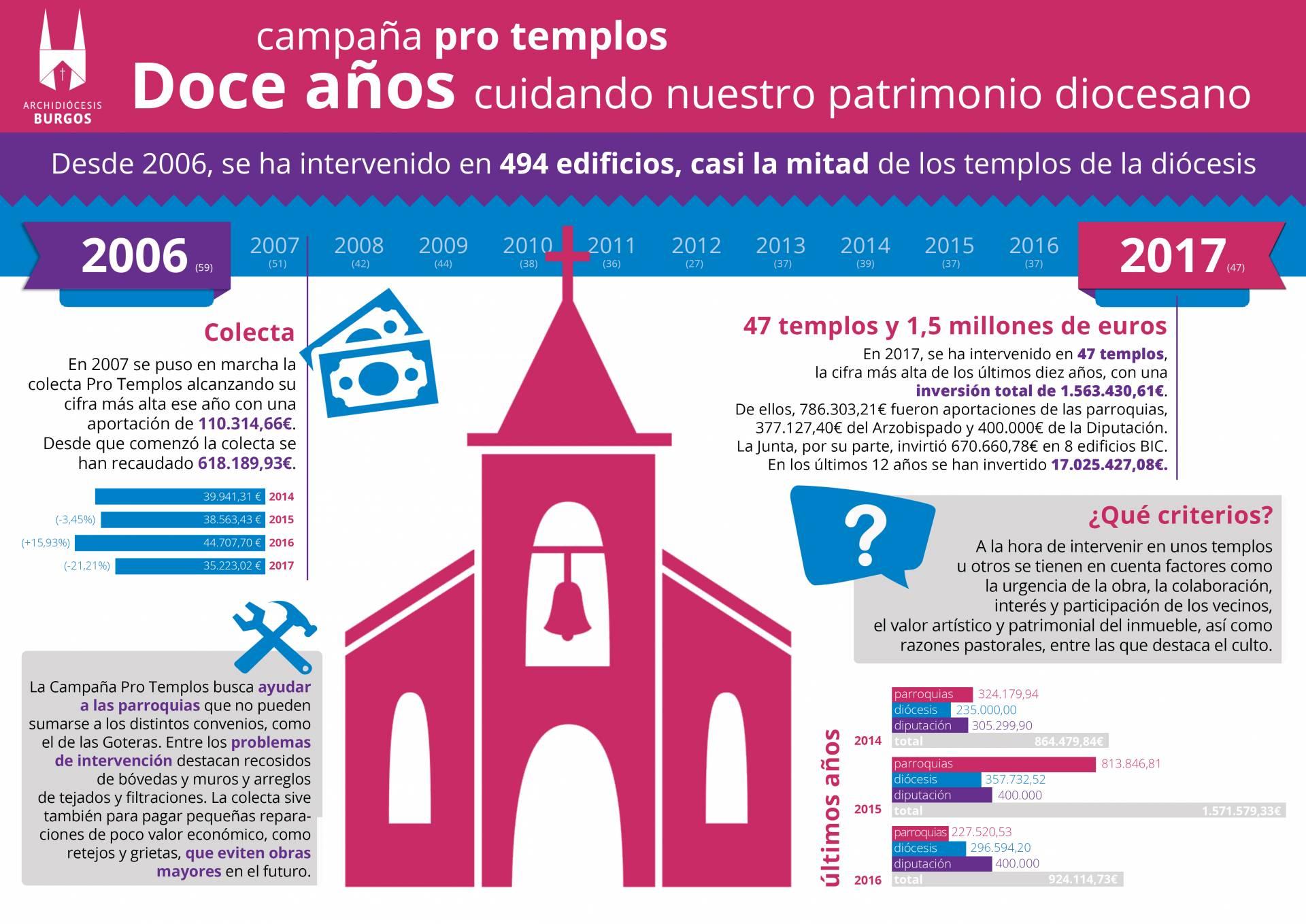Infográfico de la actuación en el patrimonio diocesano desde 2006. Entre paréntesis, los templos intervenidos cada año.